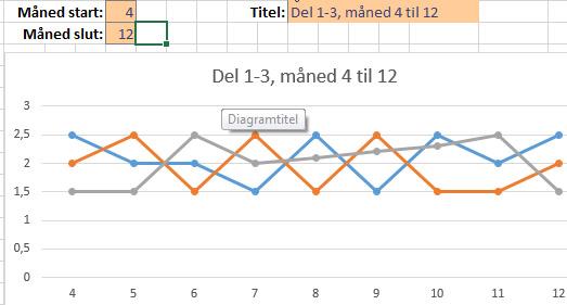 EXCEL: Funktionen FORSKYDNING (fleksibel graf)